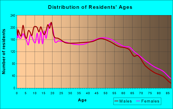 Age and Sex of Residents in zip code 64850