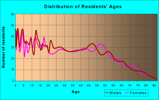 Age and Sex of Residents in zip code 64854