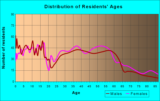 Age and Sex of Residents in zip code 65010