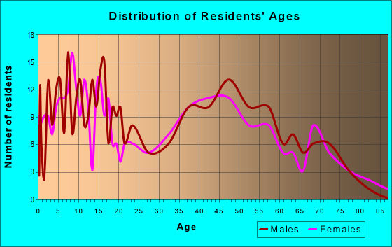 Age and Sex of Residents in zip code 65016