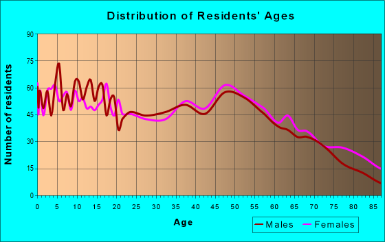 Age and Sex of Residents in zip code 65018