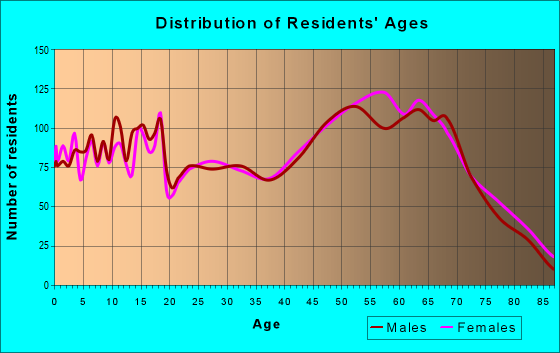 Age and Sex of Residents in zip code 65020