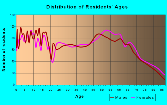 Age and Sex of Residents in zip code 65026