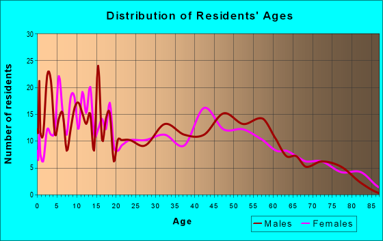 Age and Sex of Residents in zip code 65035