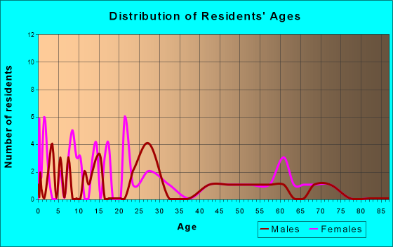Age and Sex of Residents in zip code 65036