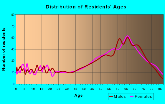 Age and Sex of Residents in zip code 65037