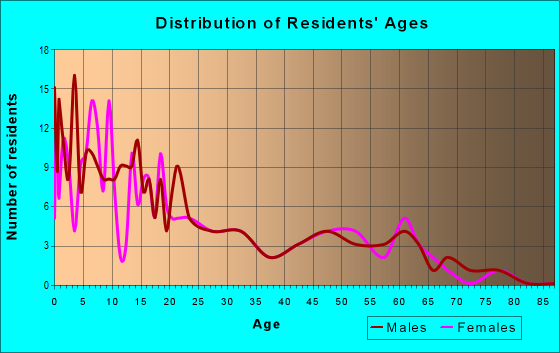 Age and Sex of Residents in zip code 65050