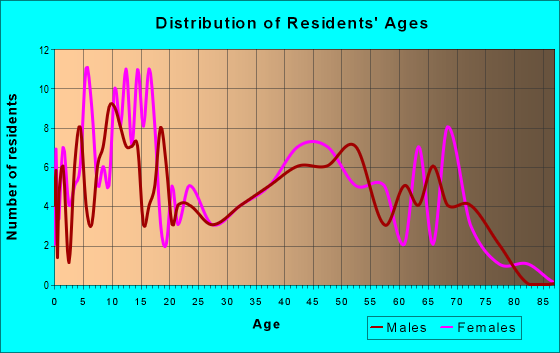 Age and Sex of Residents in zip code 65059