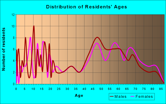 Age and Sex of Residents in zip code 65061