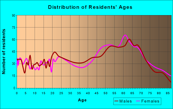 Age and Sex of Residents in zip code 65065