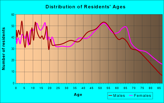 Age and Sex of Residents in zip code 65066