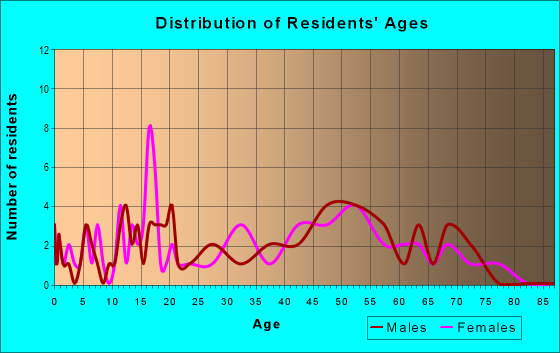 Age and Sex of Residents in zip code 65067