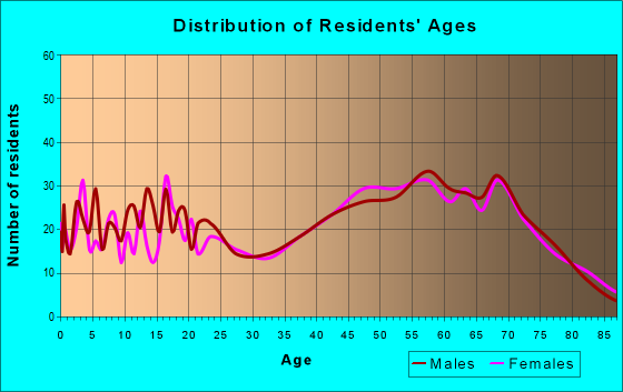 Age and Sex of Residents in zip code 65078