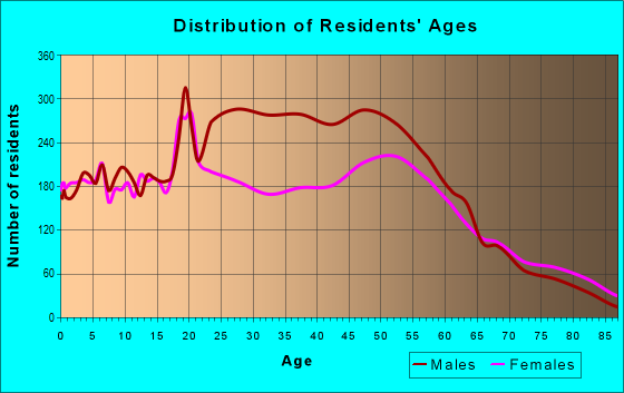 Age and Sex of Residents in zip code 65101