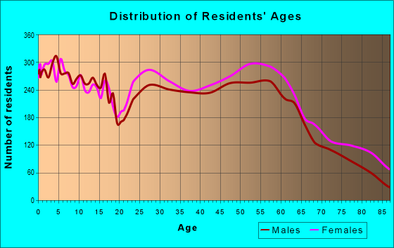 Age and Sex of Residents in zip code 65109