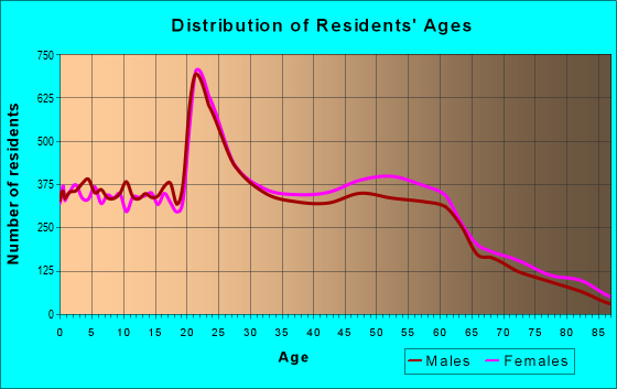Age and Sex of Residents in zip code 65203