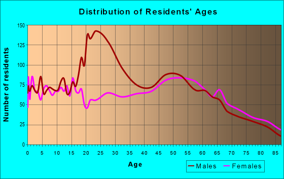 Age and Sex of Residents in zip code 65233