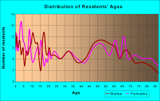 Age and Sex of Residents in zip code 65236
