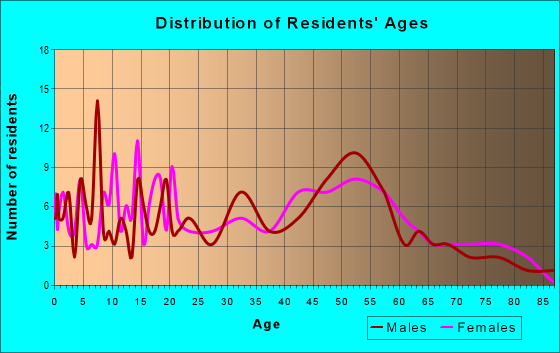 Age and Sex of Residents in zip code 65237