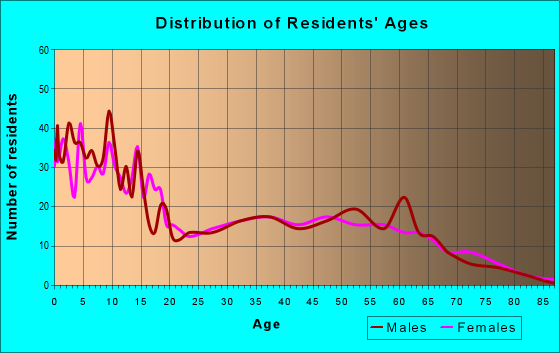 Age and Sex of Residents in zip code 65243