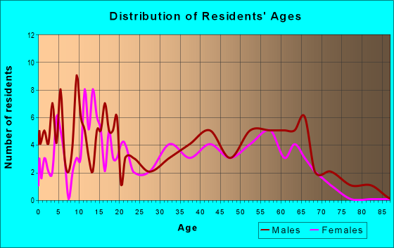Age and Sex of Residents in zip code 65250