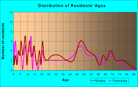 Age and Sex of Residents in zip code 65258