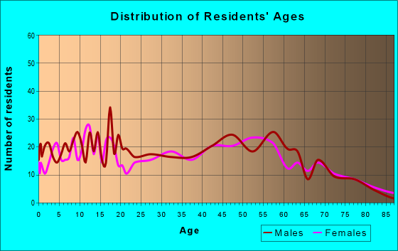 Age and Sex of Residents in zip code 65259