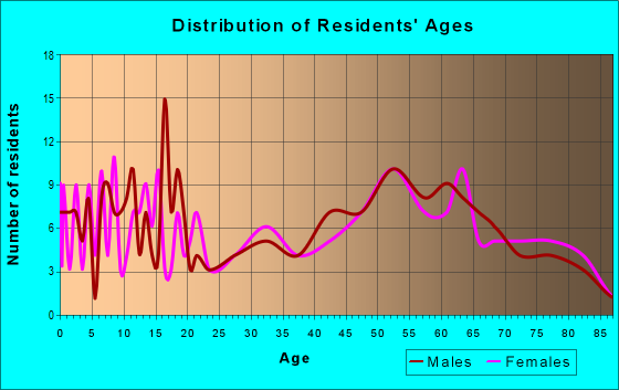 Age and Sex of Residents in zip code 65261