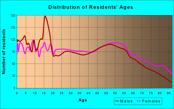 Age and Sex of Residents in zip code 65265