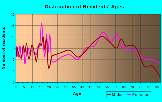 Age and Sex of Residents in zip code 65275