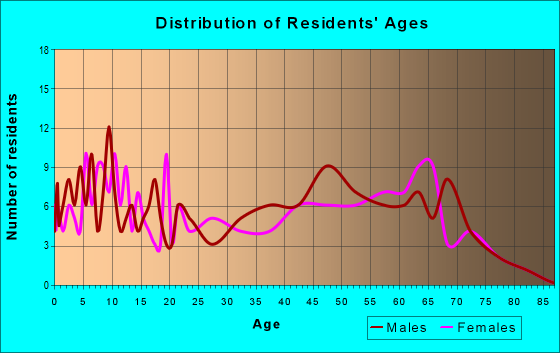 Age and Sex of Residents in zip code 65323
