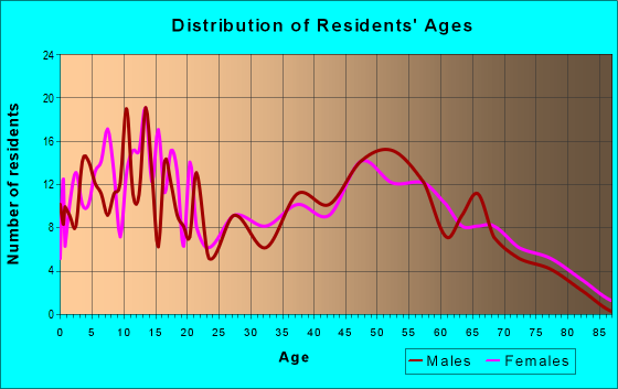 Age and Sex of Residents in zip code 65332
