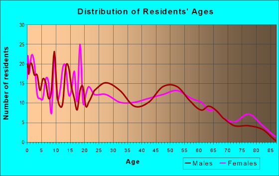 Age and Sex of Residents in zip code 65337