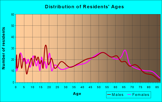Age and Sex of Residents in zip code 65438