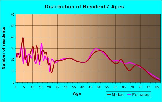 Age and Sex of Residents in zip code 65452