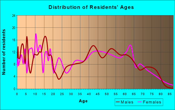 Age and Sex of Residents in zip code 65462
