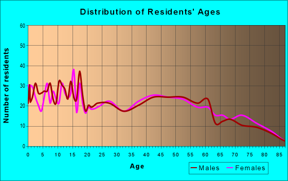 Age and Sex of Residents in zip code 65486