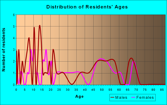Age and Sex of Residents in zip code 65529