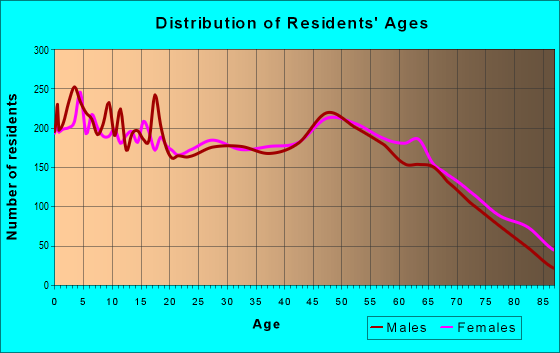 Age and Sex of Residents in zip code 65536