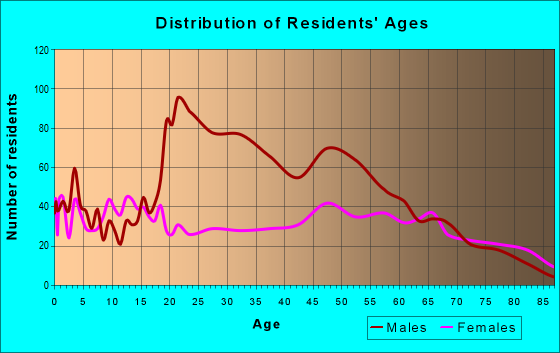 Age and Sex of Residents in zip code 65542