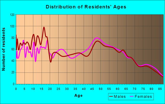 Age and Sex of Residents in zip code 65559