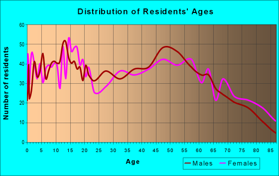 Age and Sex of Residents in zip code 65565