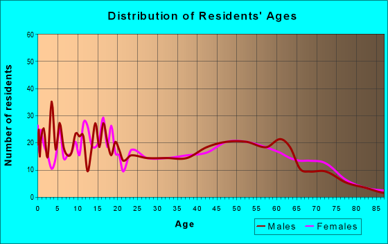 Age and Sex of Residents in zip code 65588