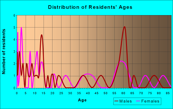 Age and Sex of Residents in zip code 65589
