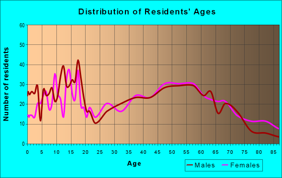 Age and Sex of Residents in zip code 65604