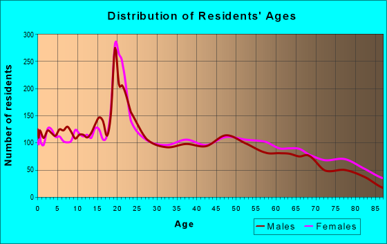 Age and Sex of Residents in zip code 65613