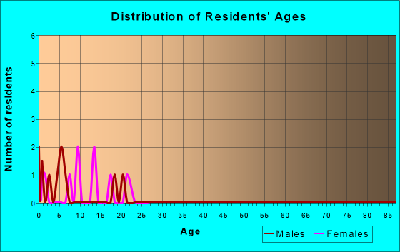 Age and Sex of Residents in zip code 65623