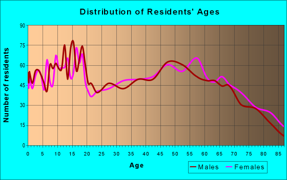 Age and Sex of Residents in zip code 65625