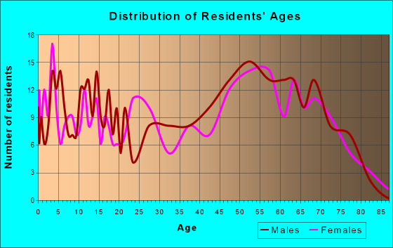 Age and Sex of Residents in zip code 65626