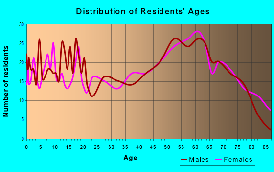 Age and Sex of Residents in zip code 65655